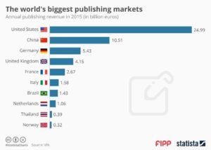 fipp-biggest-publishing-markets